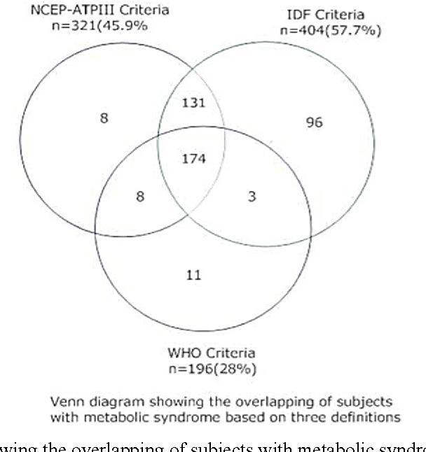 Prevalence Of Metabolic Syndrome In Type 2 Diabetes Mellitus Using