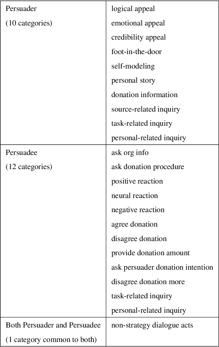 Figure 3 for Persuasive Dialogue Understanding: the Baselines and Negative Results