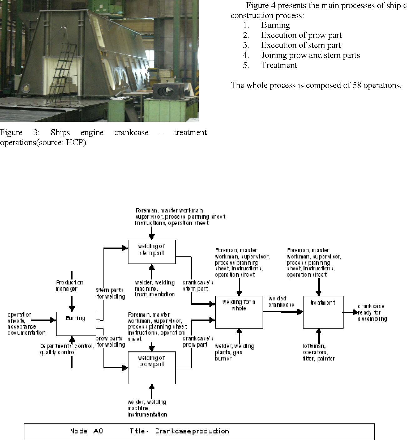 Supportive role of the simulation in the process of ship engine