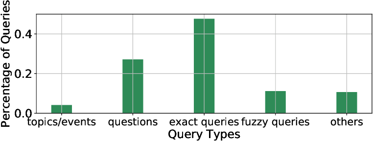 Figure 3 for QBSUM: a Large-Scale Query-Based Document Summarization Dataset from Real-world Applications