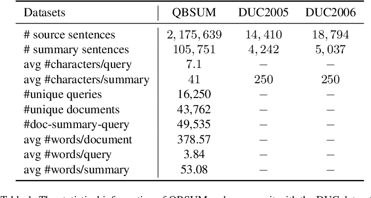 Figure 2 for QBSUM: a Large-Scale Query-Based Document Summarization Dataset from Real-world Applications