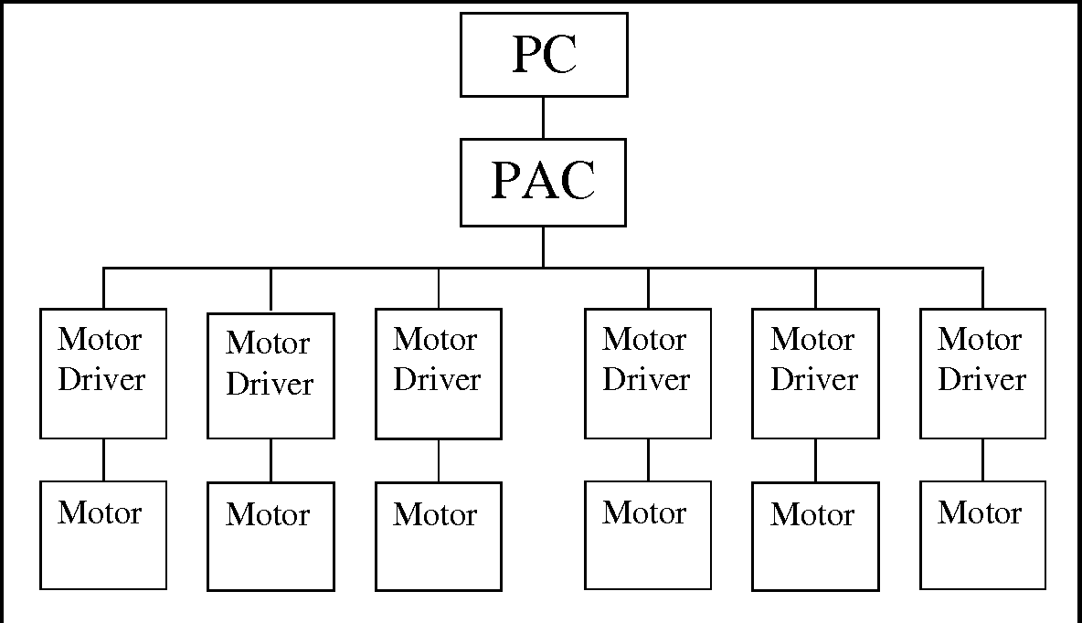 Figure 3 from Interfacing a PUMA 500 Robot with a PC-based