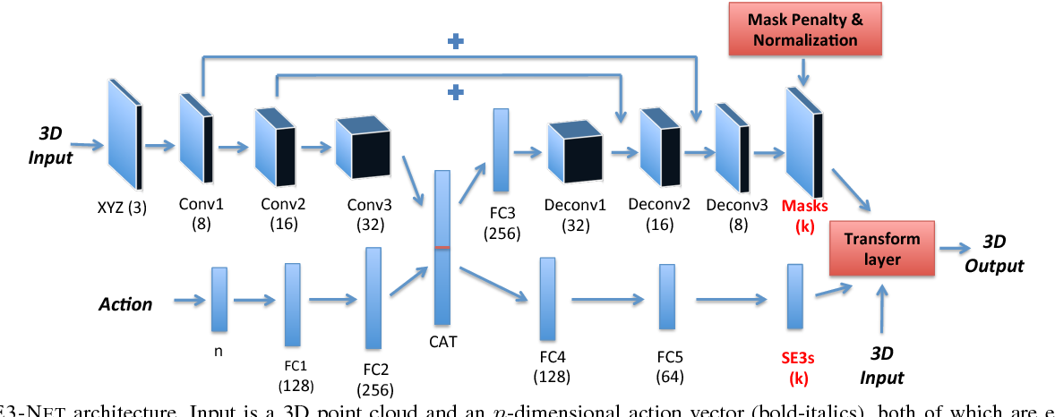 Figure 1 for SE3-Nets: Learning Rigid Body Motion using Deep Neural Networks