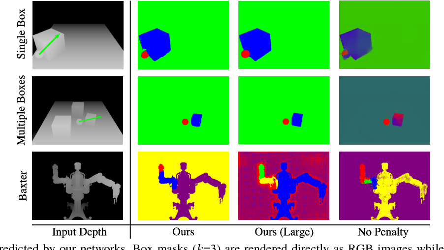 Figure 4 for SE3-Nets: Learning Rigid Body Motion using Deep Neural Networks