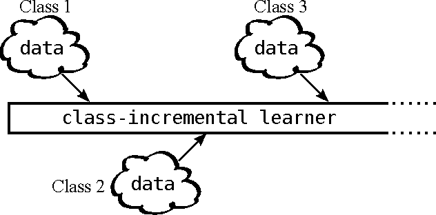 Figure 1 for iCaRL: Incremental Classifier and Representation Learning