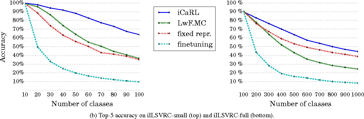 Figure 3 for iCaRL: Incremental Classifier and Representation Learning