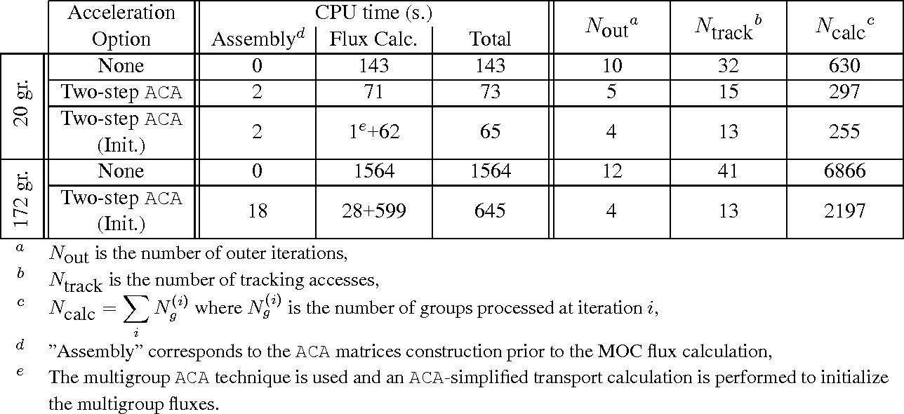 PDF] A PWR ASSEMBLY COMPUTATIONAL SCHEME BASED ON THE DRAGON V 4