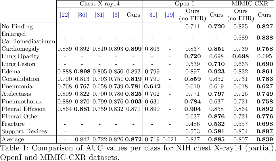 Figure 2 for Variational Knowledge Distillation for Disease Classification in Chest X-Rays