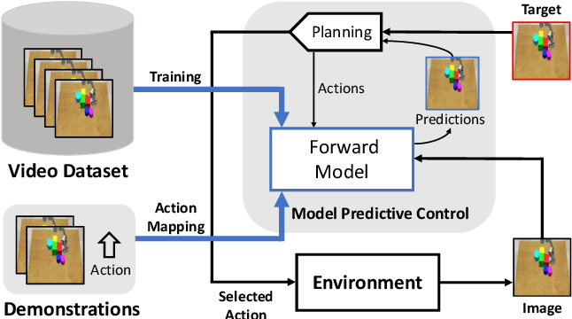 Figure 1 for Robotic Visuomotor Control with Unsupervised Forward Model Learned from Videos