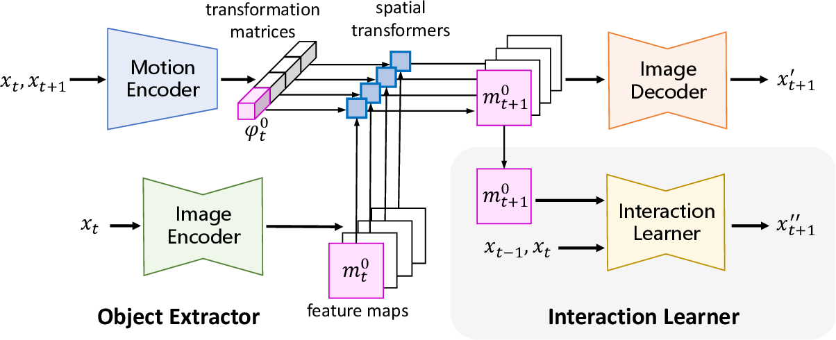 Figure 2 for Robotic Visuomotor Control with Unsupervised Forward Model Learned from Videos