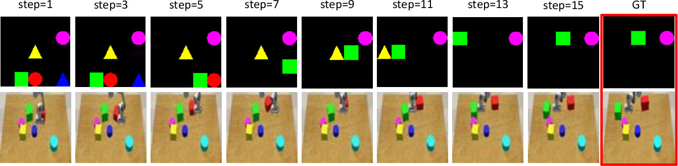 Figure 3 for Robotic Visuomotor Control with Unsupervised Forward Model Learned from Videos