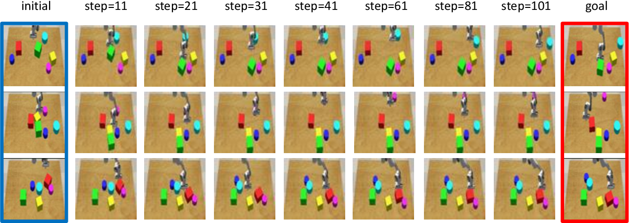 Figure 4 for Robotic Visuomotor Control with Unsupervised Forward Model Learned from Videos