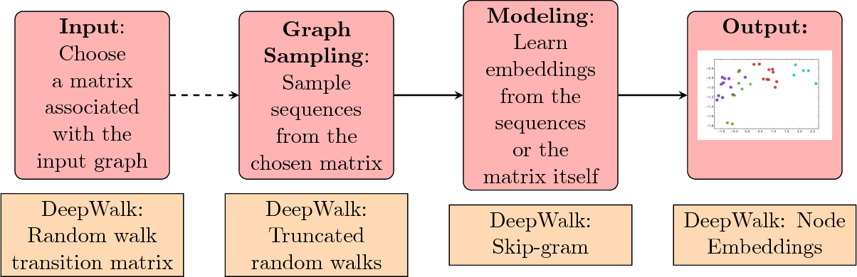 PDF] A Tutorial on Network Embeddings - Semantic Scholar