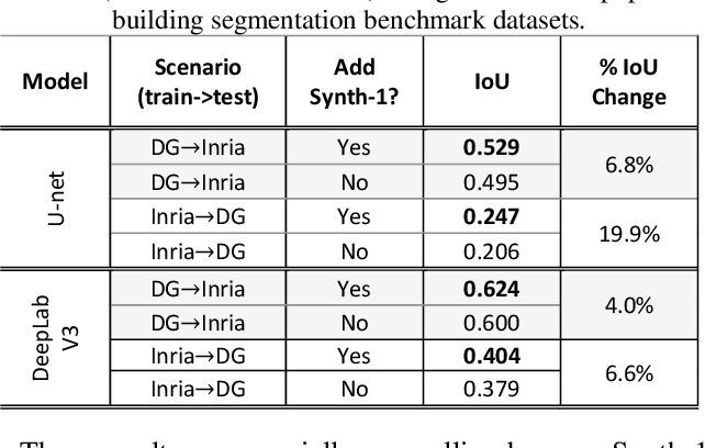 Figure 4 for The Synthinel-1 dataset: a collection of high resolution synthetic overhead imagery for building segmentation