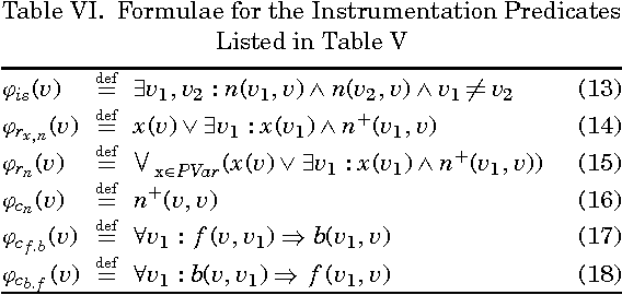 Table VI. Formulae for the Instrumentation Predicates Listed in Table V