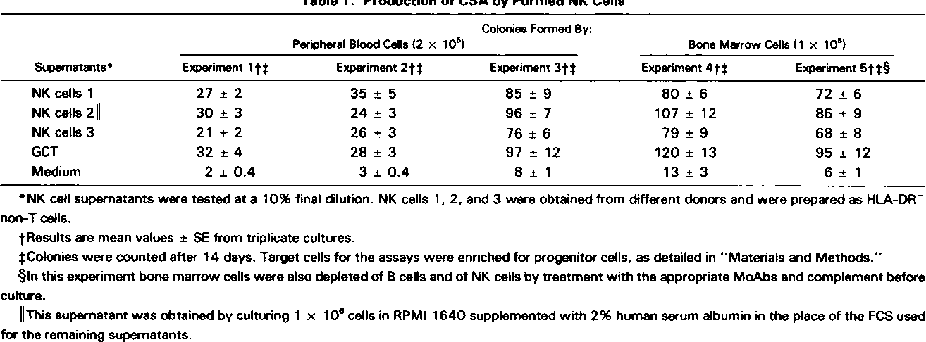 Table 1 . Production of CSA by Purified NK Cells