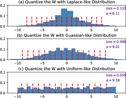 Figure 1 for GDRQ: Group-based Distribution Reshaping for Quantization