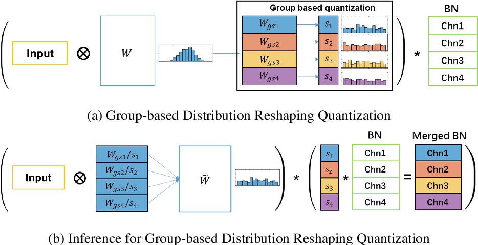 Figure 2 for GDRQ: Group-based Distribution Reshaping for Quantization