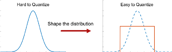 Figure 4 for GDRQ: Group-based Distribution Reshaping for Quantization