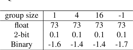 Figure 3 for GDRQ: Group-based Distribution Reshaping for Quantization