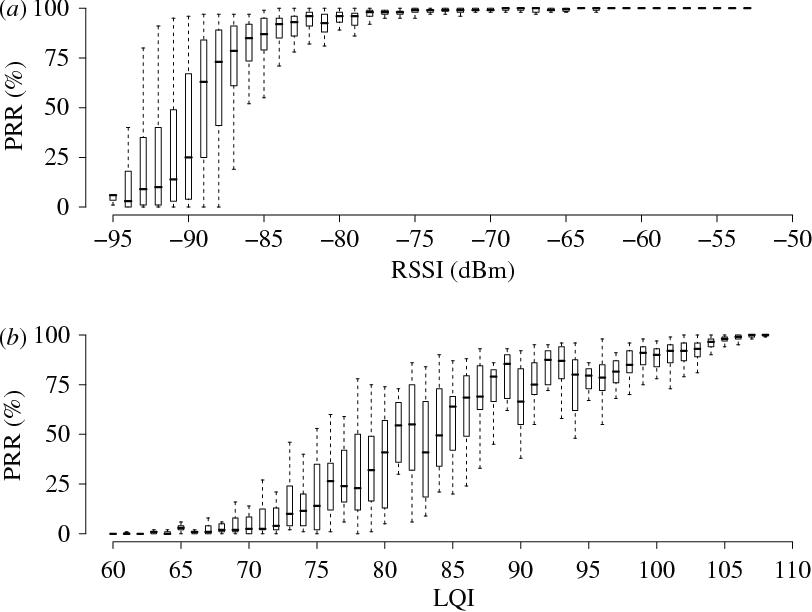 Figure 7 from Sensing data centres for energy efficiency  - Semantic
