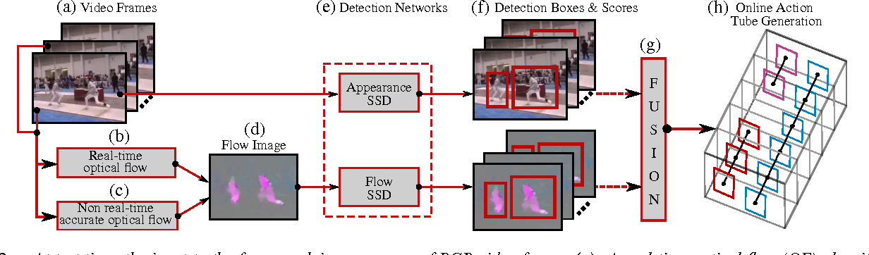 Figure 2 for Online Real-time Multiple Spatiotemporal Action Localisation and Prediction