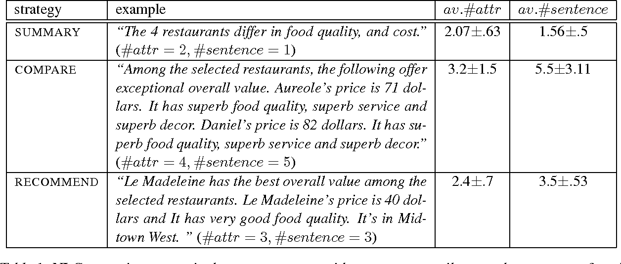 Figure 1 for Natural Language Generation as Planning under Uncertainty Using Reinforcement Learning