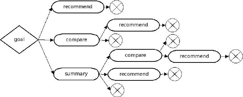 Figure 2 for Natural Language Generation as Planning under Uncertainty Using Reinforcement Learning