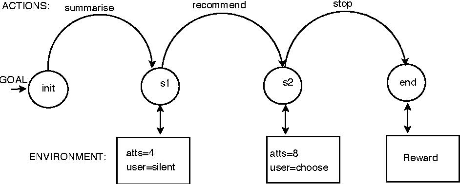 Figure 3 for Natural Language Generation as Planning under Uncertainty Using Reinforcement Learning