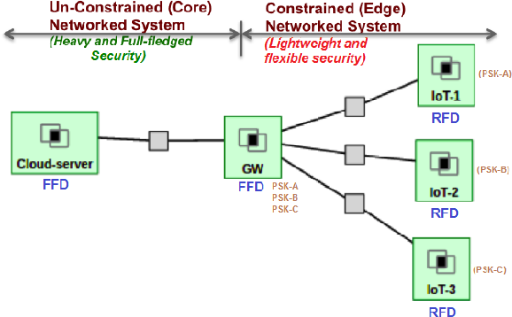Figure 5 from End-to-End IoT Security Middleware for Cloud