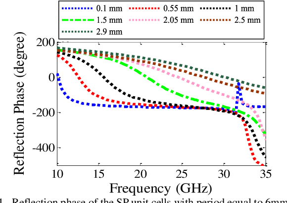 Figure 1 for Simple Wideband RCS Reduction by Phase Gradient Modulated Surface