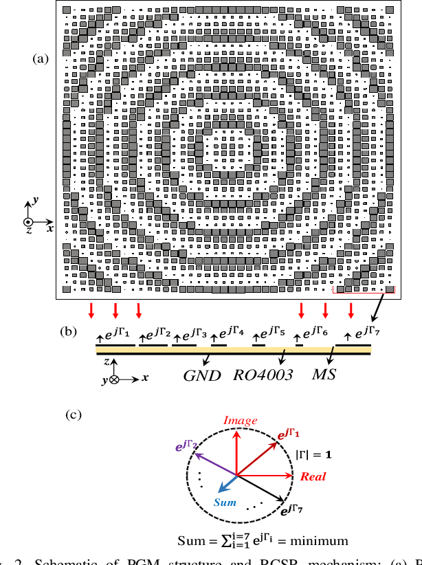 Figure 2 for Simple Wideband RCS Reduction by Phase Gradient Modulated Surface