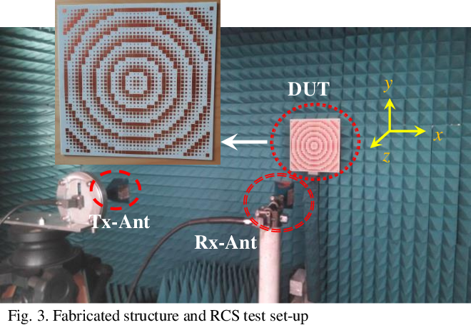 Figure 3 for Simple Wideband RCS Reduction by Phase Gradient Modulated Surface