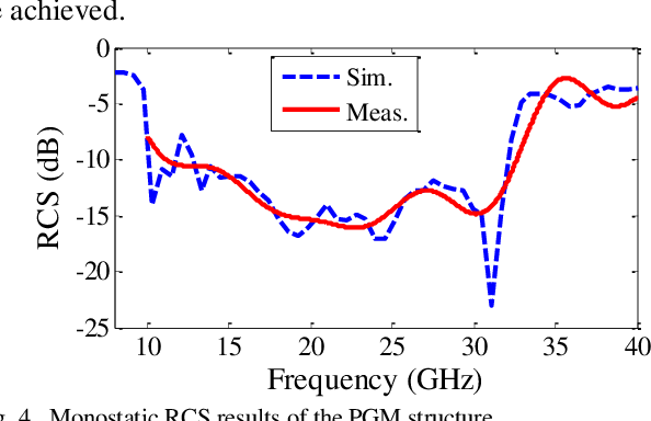 Figure 4 for Simple Wideband RCS Reduction by Phase Gradient Modulated Surface