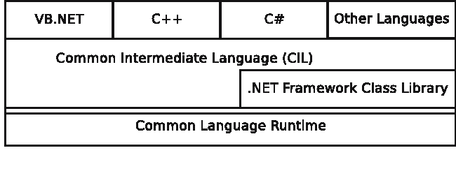 Figure 1 from Extending  NET security to unmanaged code