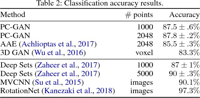 Figure 4 for Point Cloud GAN