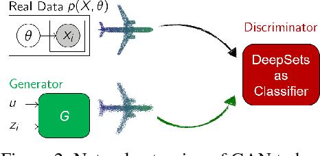 Figure 3 for Point Cloud GAN