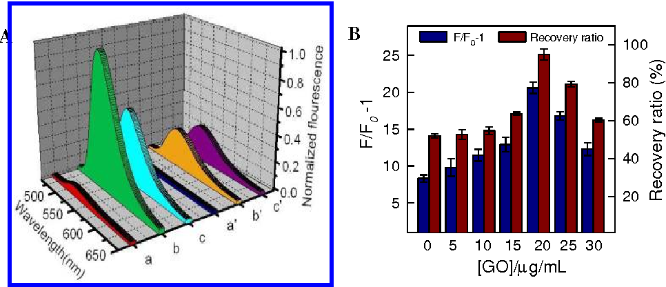 Figure 1. (A) Normalized fluorescence emission spectra of FC-A (a), IC-B (b), FC-A + F -