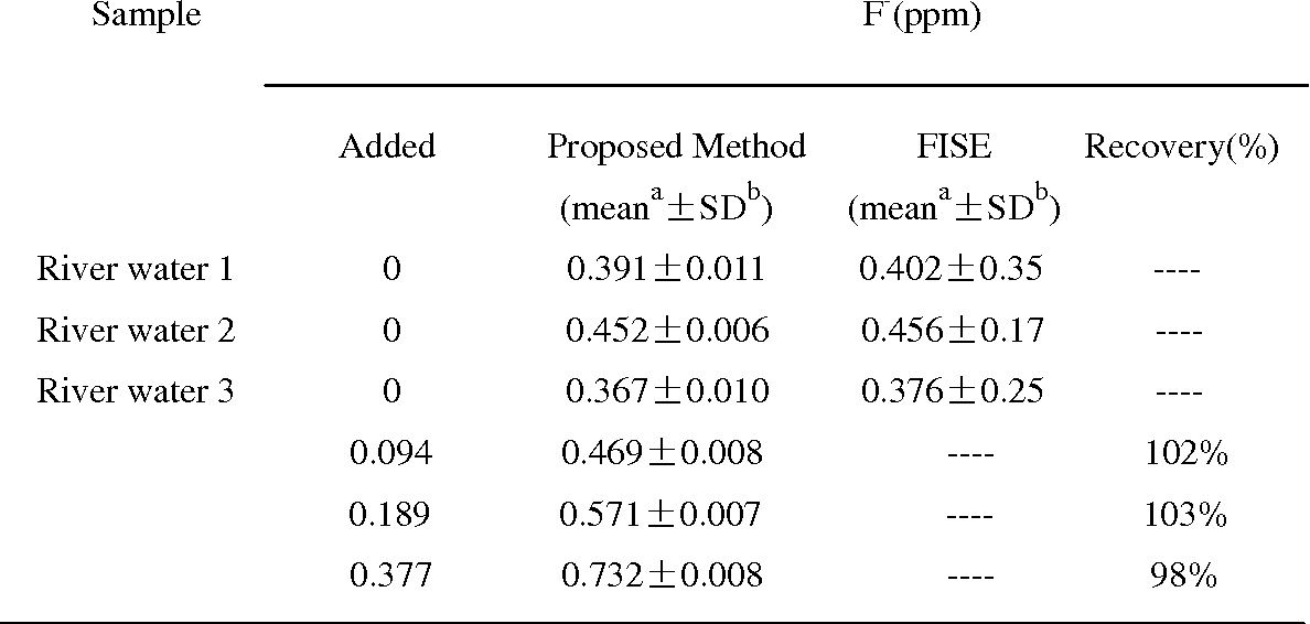 Table 1. Determination of fluoride ion in water samples and recovery tests using the