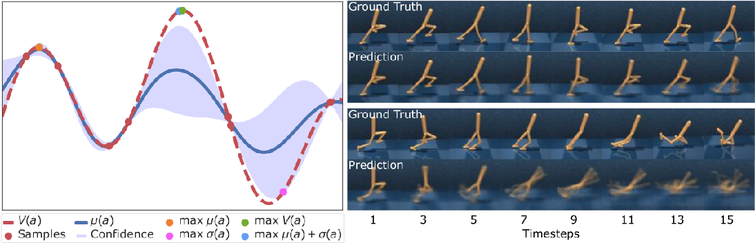 Figure 1 for Learning to Plan Optimistically: Uncertainty-Guided Deep Exploration via Latent Model Ensembles