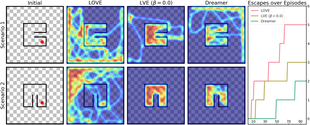 Figure 3 for Learning to Plan Optimistically: Uncertainty-Guided Deep Exploration via Latent Model Ensembles