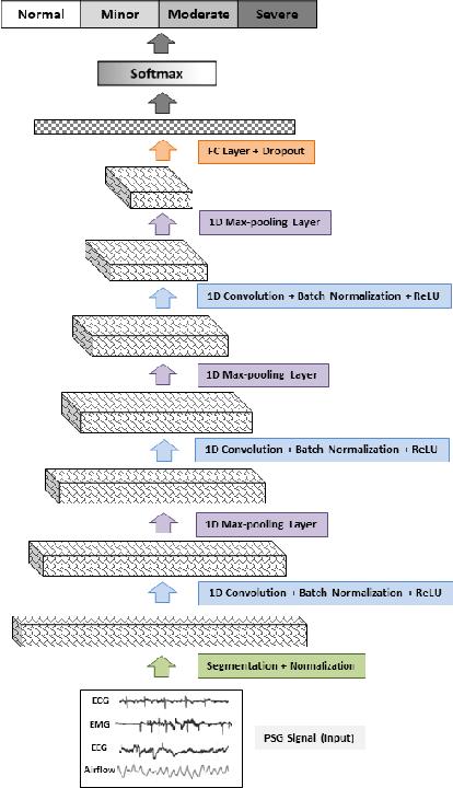 Figure 4 for Automate Obstructive Sleep Apnea Diagnosis Using Convolutional Neural Networks