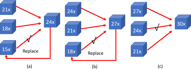 Figure 3 for Progressive Weight Pruning of Deep Neural Networks using ADMM