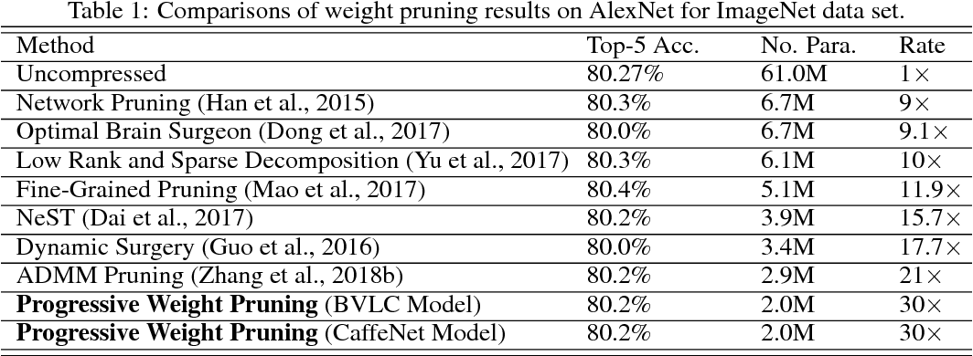 Figure 2 for Progressive Weight Pruning of Deep Neural Networks using ADMM
