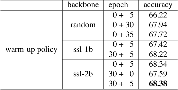 Figure 2 for Friends and Foes in Learning from Noisy Labels