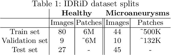 Figure 2 for Multi-scale Microaneurysms Segmentation Using Embedding Triplet Loss