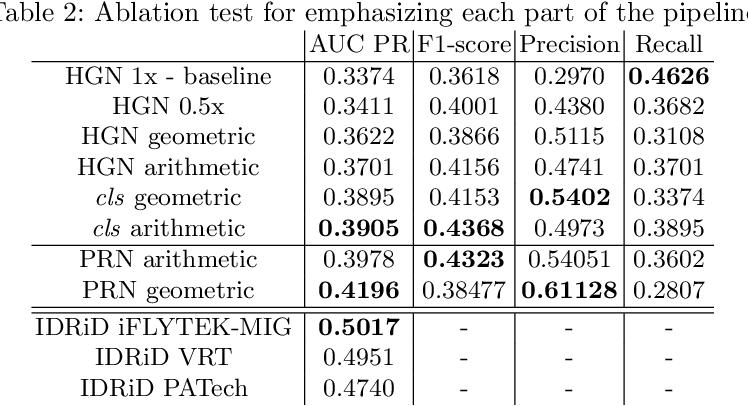 Figure 3 for Multi-scale Microaneurysms Segmentation Using Embedding Triplet Loss