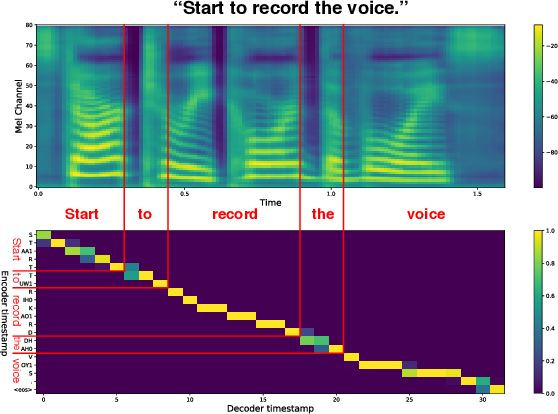 Figure 1 for Incremental Text-to-Speech Synthesis with Prefix-to-Prefix Framework