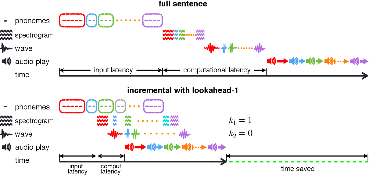 Figure 3 for Incremental Text-to-Speech Synthesis with Prefix-to-Prefix Framework
