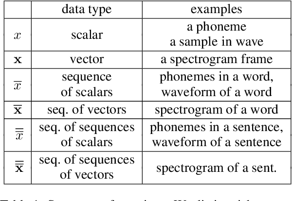 Figure 2 for Incremental Text-to-Speech Synthesis with Prefix-to-Prefix Framework